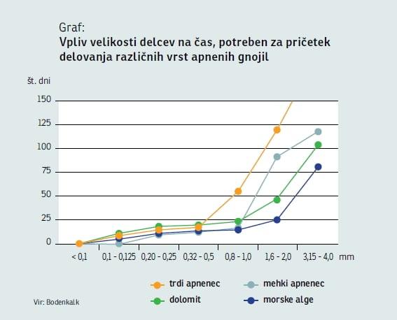 Apnena gnojila - graf