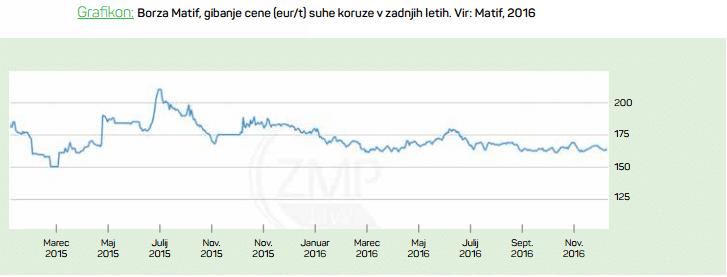 grafikon-nihanje-cene