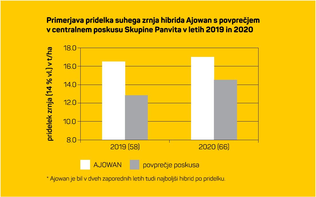 agrosaat-primerjava-ajowan-povrecje-hibridov-2019